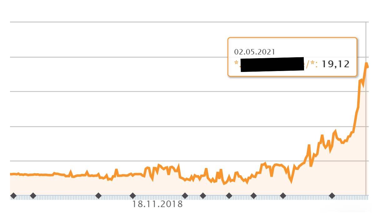 SEO-eksempel 472 % præstation: stigning (rating) på 12 måneder - bedste praksis inden for e-handel
